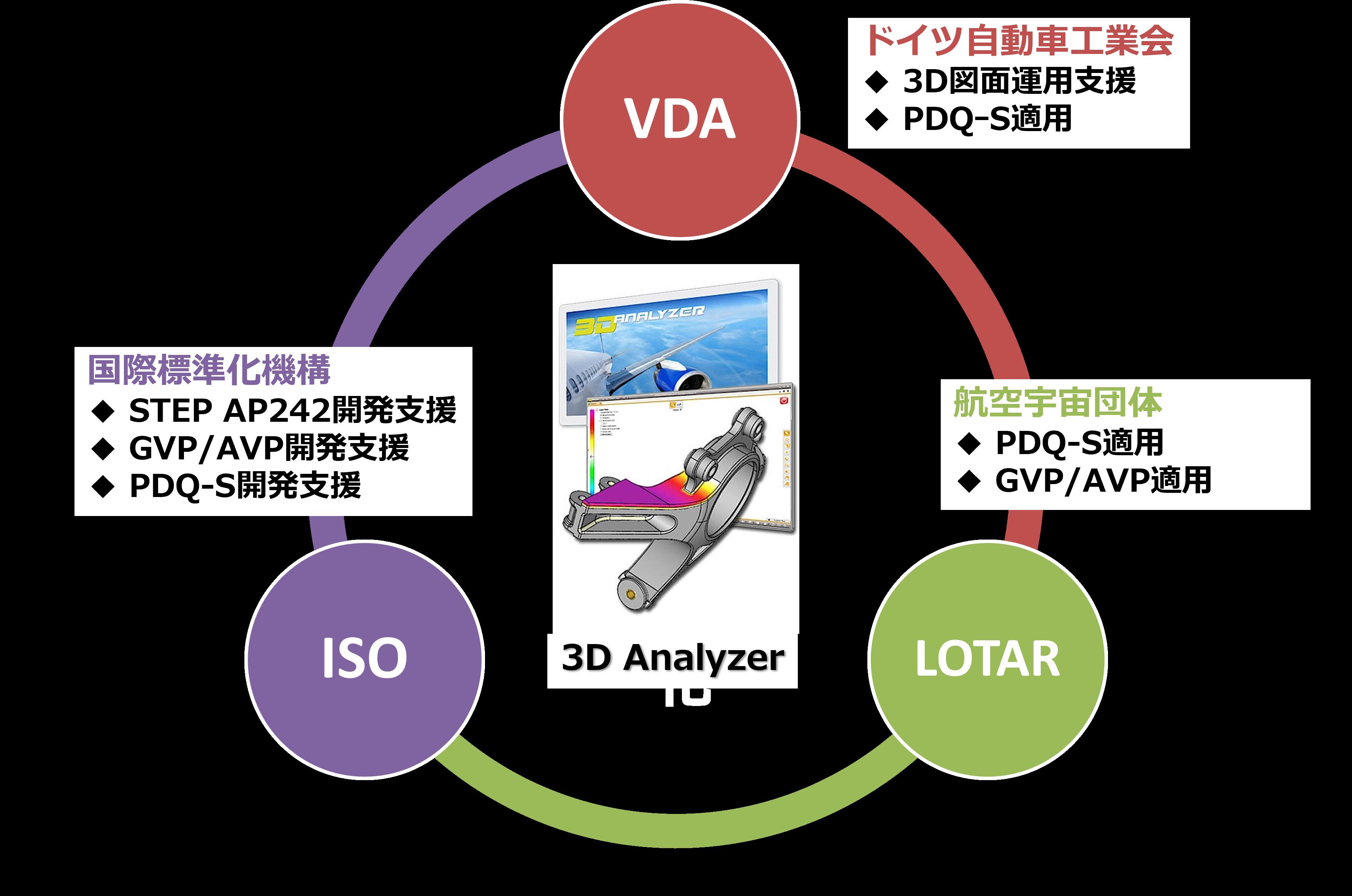 「3D Analyzer」